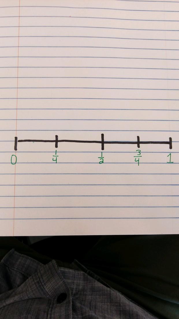 number line quarters halves.jpg